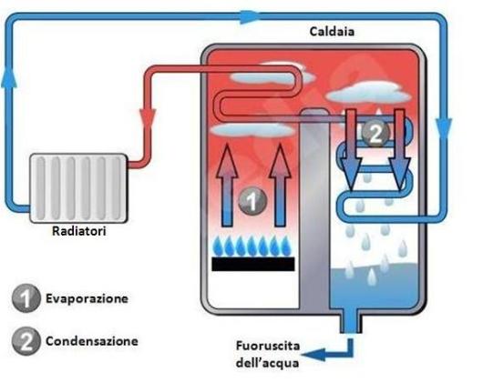 schema caldaia a condensazione