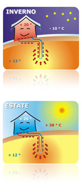 impianto geotermico domestico