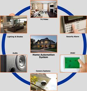 home automation interazione degli impianti