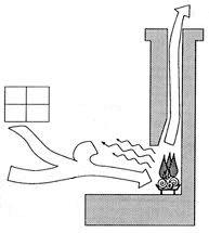 Canna fumaria, rapporto altezza e sezione