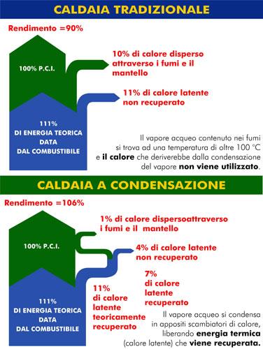 caldaia condensazione vs caldaia tradizionale