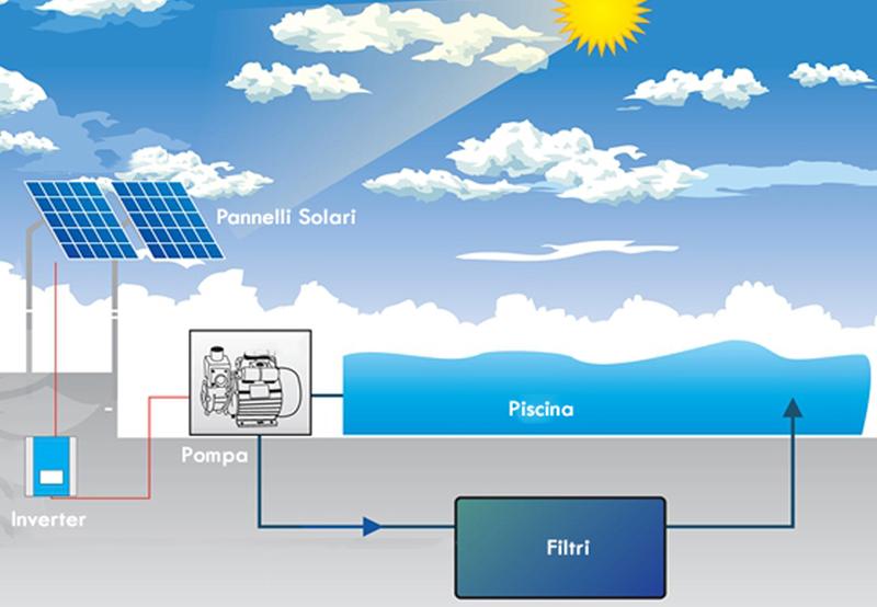pompe solari per piscina