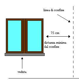 Luci e vedute distanze delle finestre sul fondo del vicino for Distanza siepe dal confine