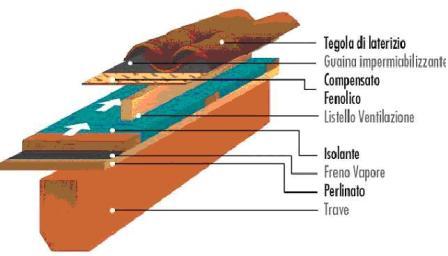 Sistema costruttivo Platform frame